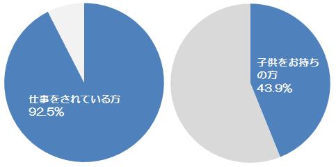 エアークローゼットユーザーデータ